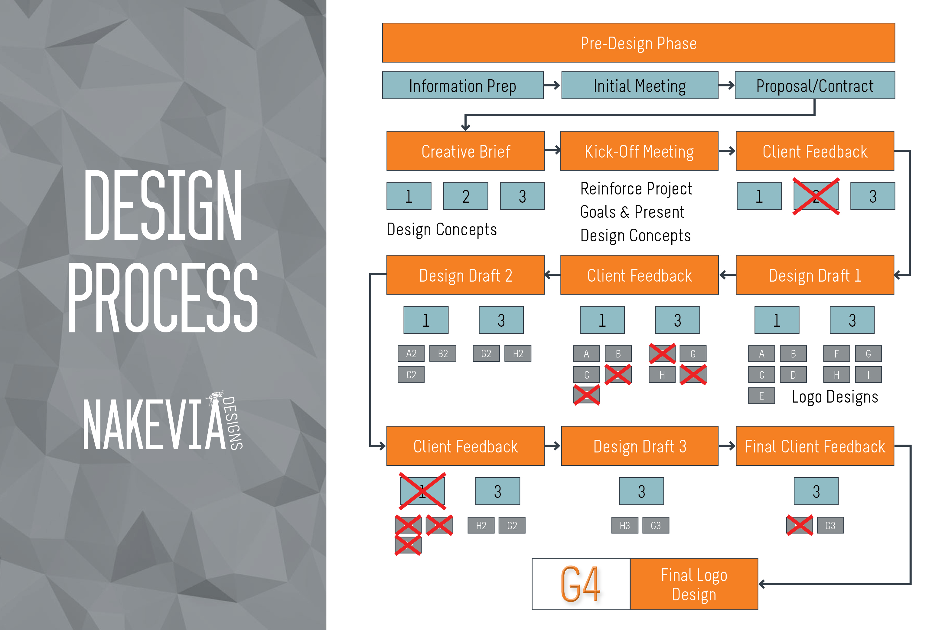 Design Process client resources infographic project workflow how to work with a designer